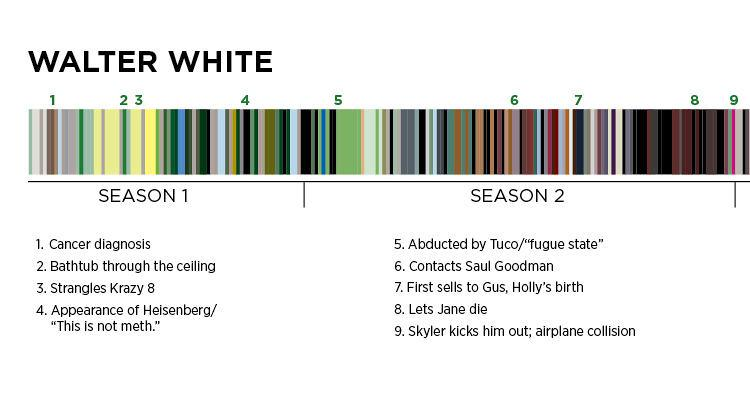 Breaking Bad Color Symbolism Research Paper Treading Lightly